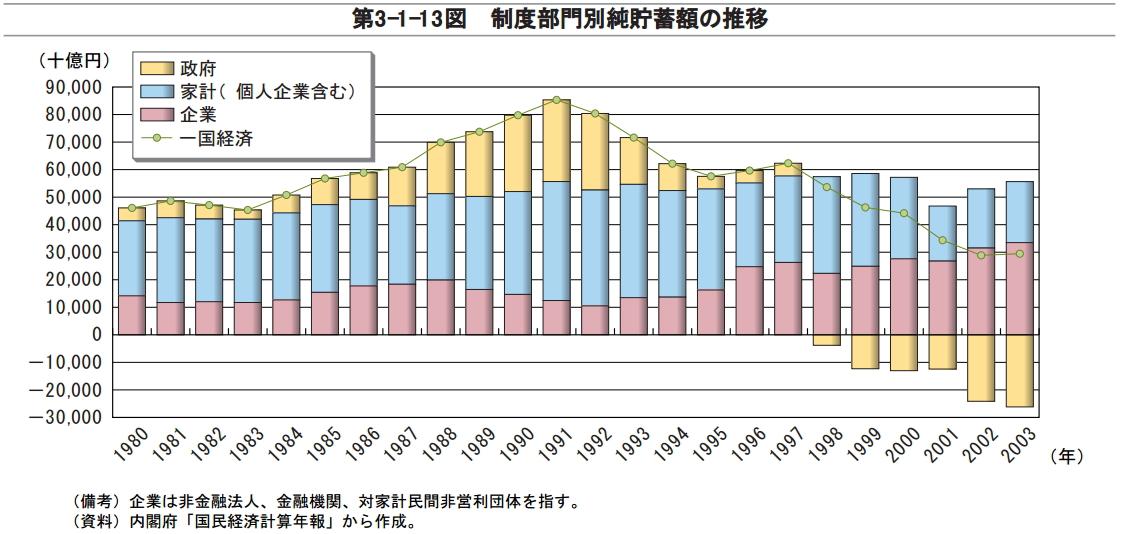 貯蓄率低下の経済的影響