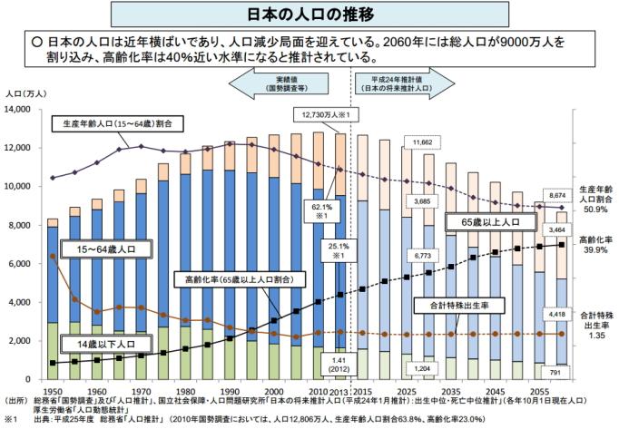 少子高齢化による日本の人口の推移
