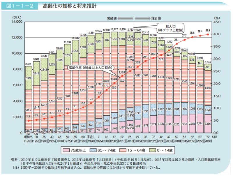 平成72(2060)年には、2.5人に1人が65歳以上、4人に1人が75歳以上