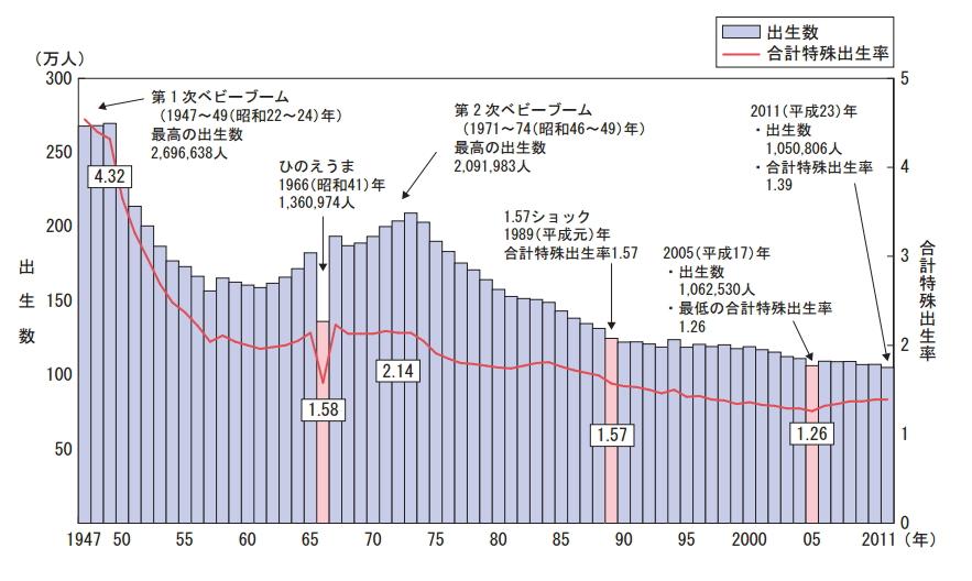 総人口の減少と人口構造の変化